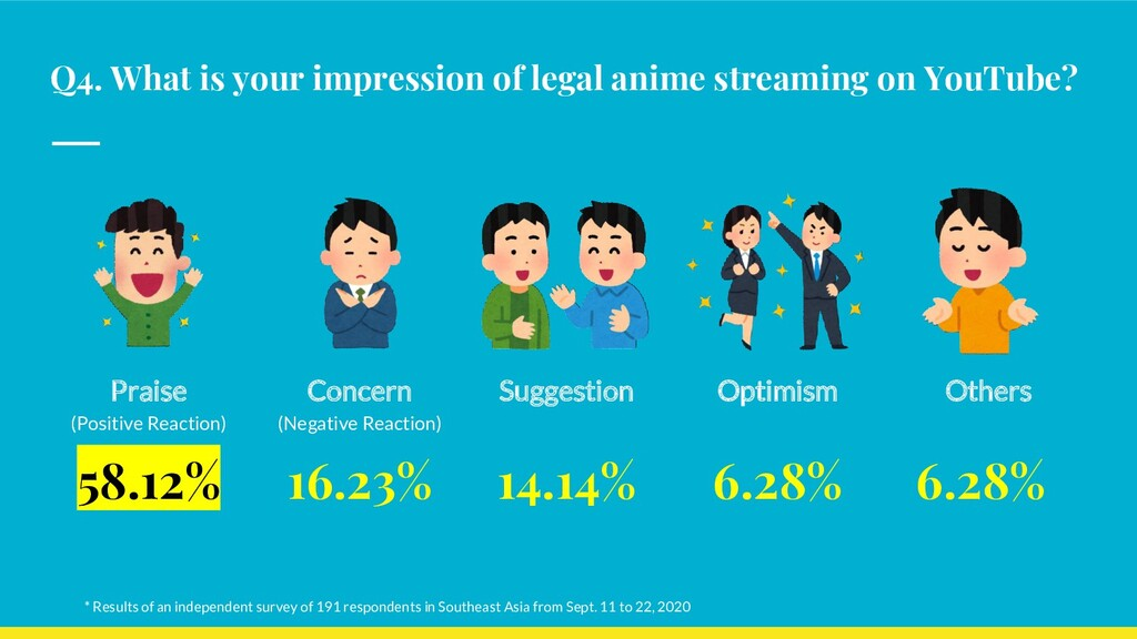 Q4. What is your impression of legal anime stre...
