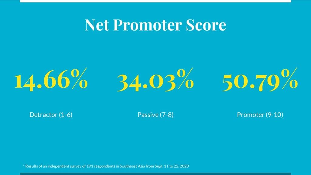 14.66% Detractor (1-6) 34.03% Passive (7-8) 50....