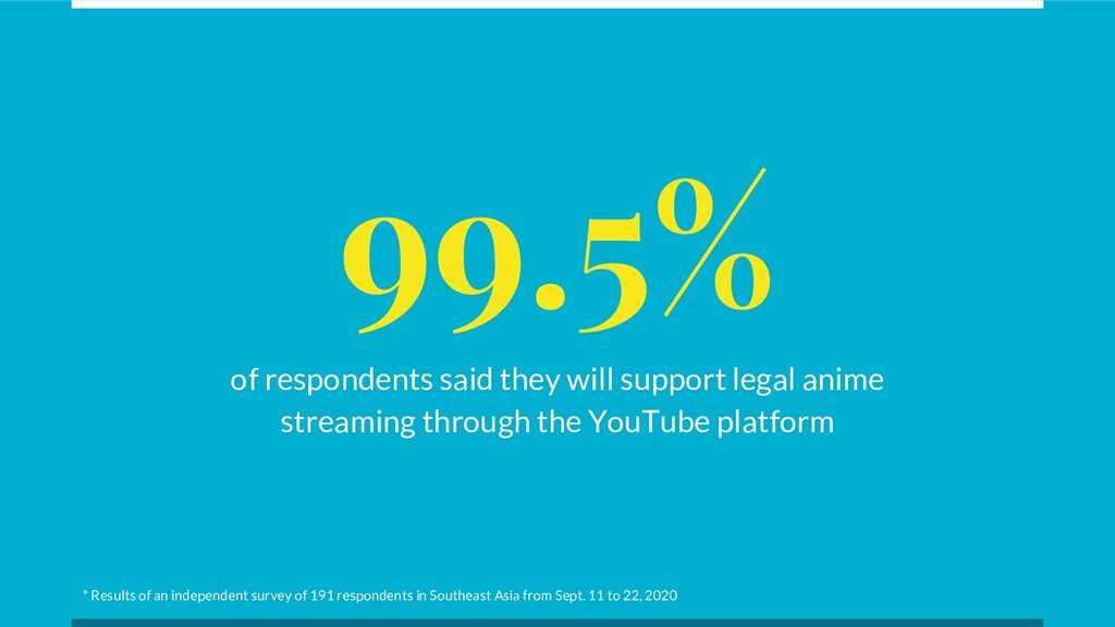 99.5% of respondents said they will support leg...