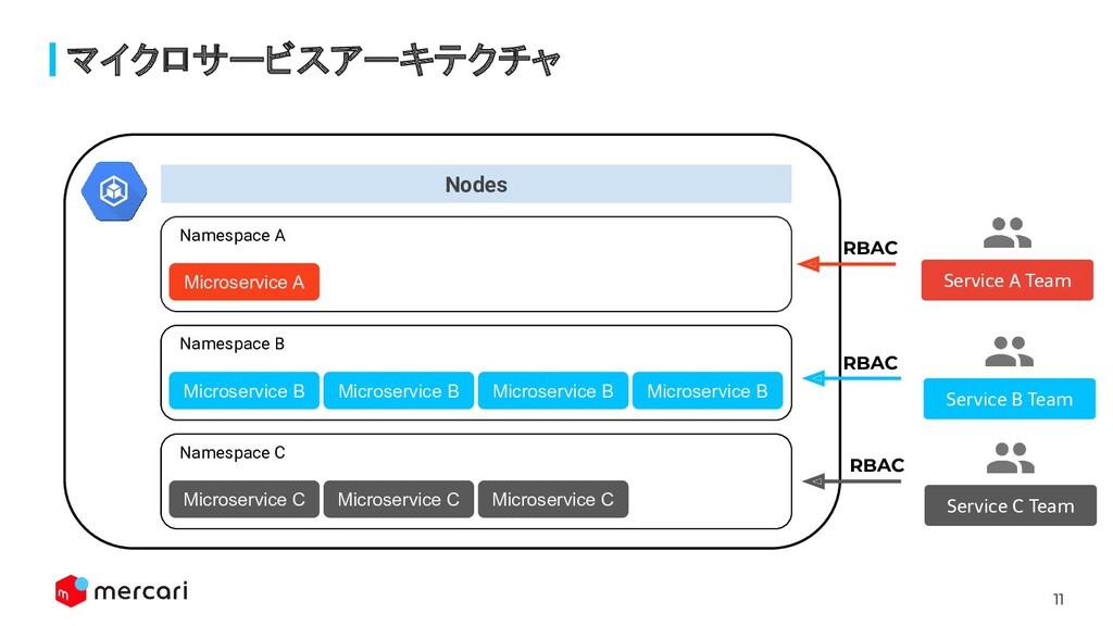 11 マイクロサービスアーキテクチャ Nodes Microservice B Namespa...