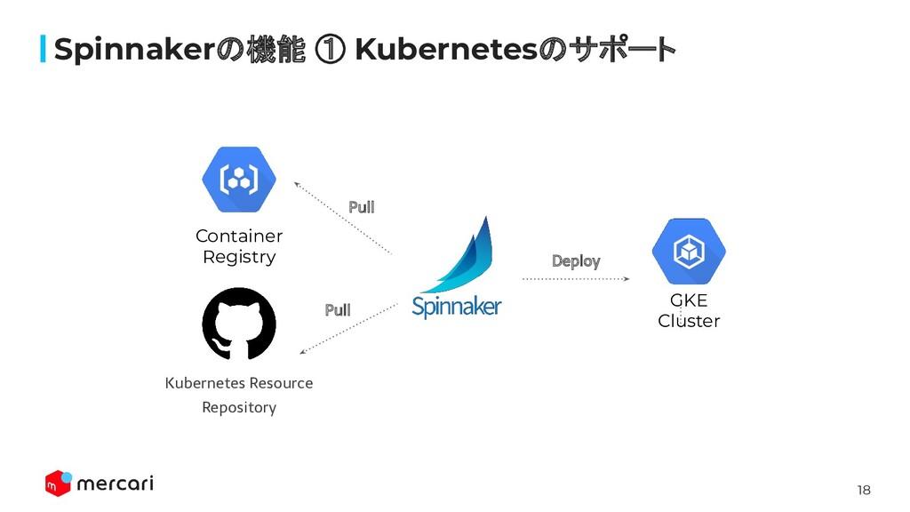 18 Spinnakerの機能 ① Kubernetesのサポート Container Reg...
