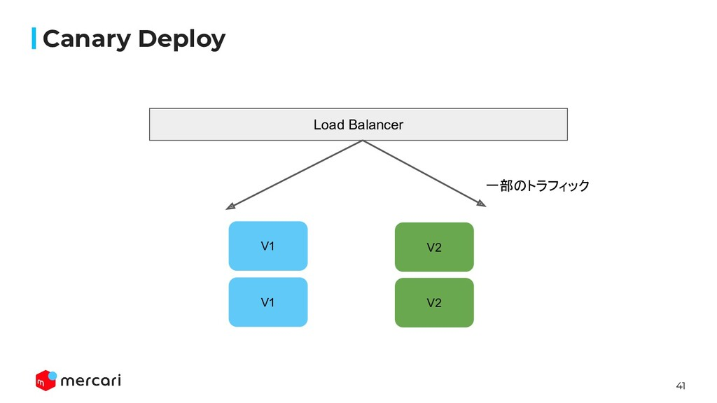 41 Canary Deploy V1 V1 V2 Load Balancer V2 一部のト...
