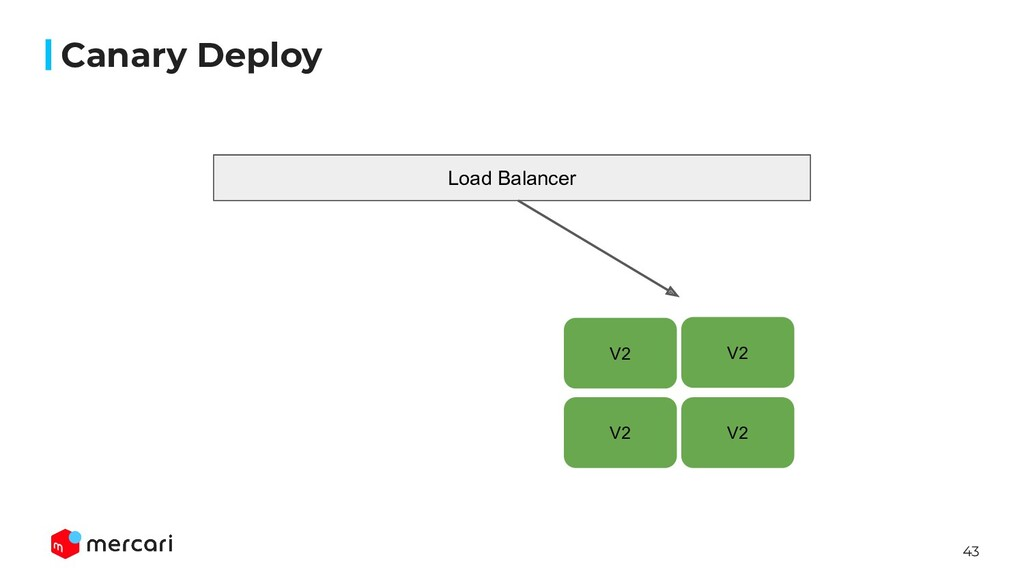 43 Canary Deploy V2 V2 V2 V2 Load Balancer