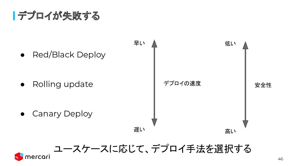 46 デプロイが失敗する ● Red/Black Deploy ● Rolling updat...