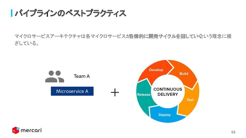 53 パイプラインのベストプラクティス Microservice A Team A マイクロサ...