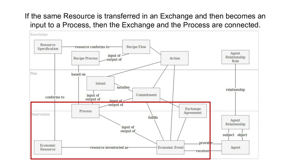 If the same Resource is transferred in an Excha...