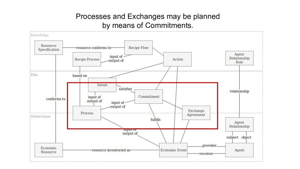 Processes and Exchanges may be planned by means...
