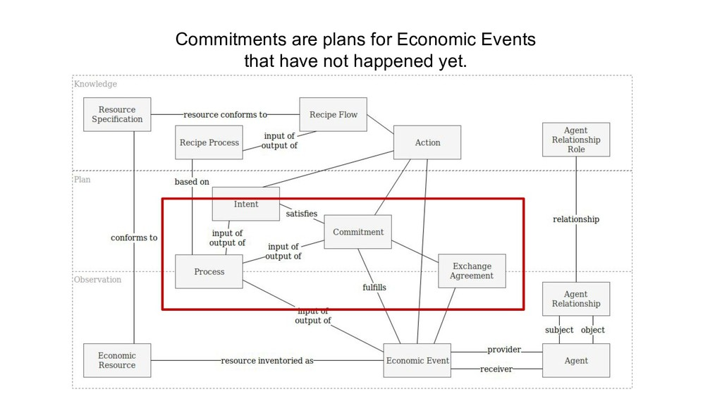 Commitments are plans for Economic Events that ...