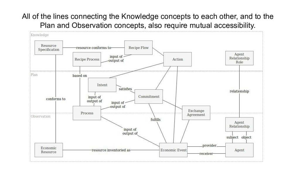 All of the lines connecting the Knowledge conce...