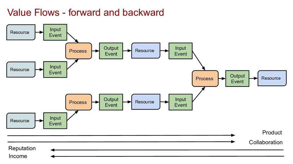Process Input Event Output Event Resource Input...