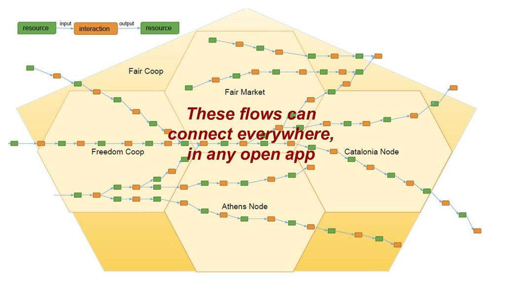 These flows can connect everywhere, in any open...