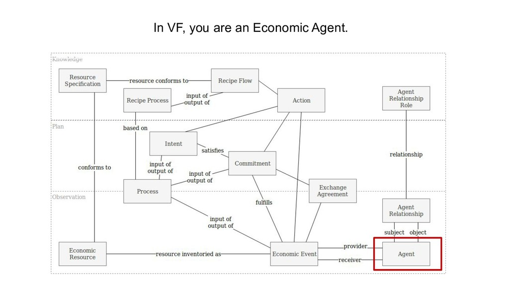 In VF, you are an Economic Agent.