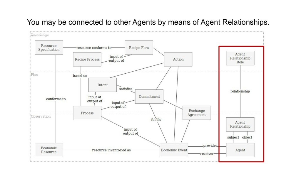 You may be connected to other Agents by means o...