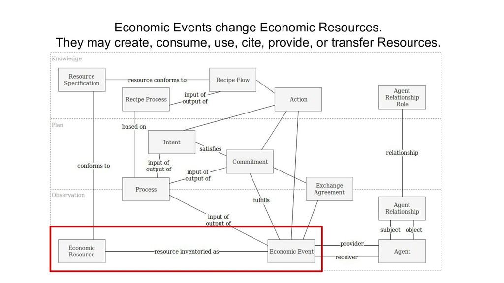 Economic Events change Economic Resources. They...
