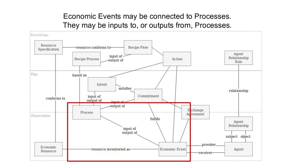 Economic Events may be connected to Processes. ...