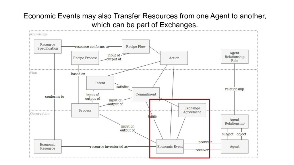 Economic Events may also Transfer Resources fro...