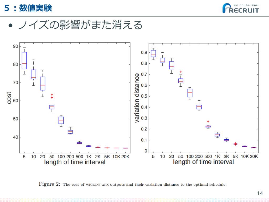 • ノイズの影響がまた消える 14 5:数値実験