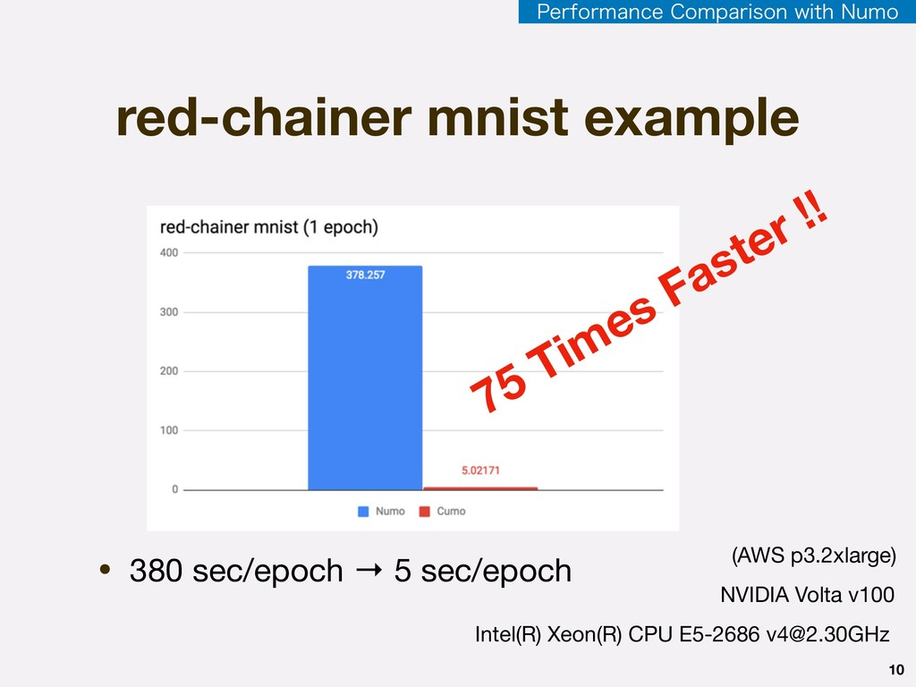 red-chainer mnist example 10 • 380 sec/epoch → ...