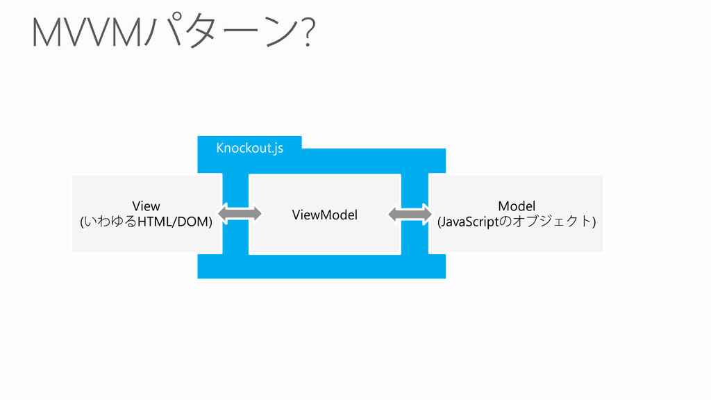 Knockout.js View ( HTML/DOM) ViewModel Model (J...
