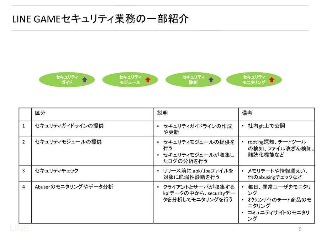 LINE LINE GAMEセキュリティ業務の一部紹介 区分 説明 備考 1 セキュリティガイ...