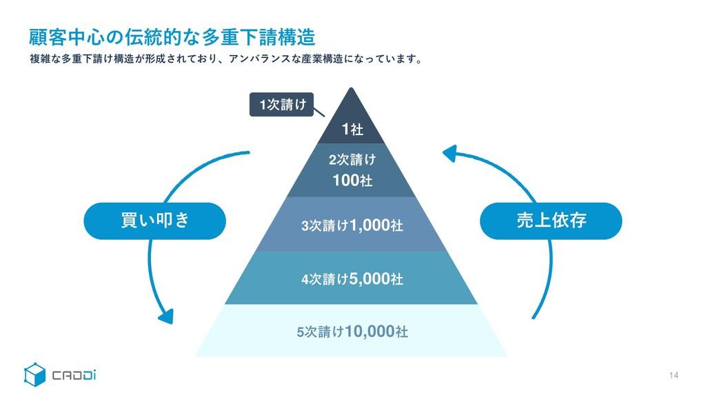 顧客中心の伝統的な多重下請構造 14 複雑な多重下請け構造が形成されており、アンバランスな産業...