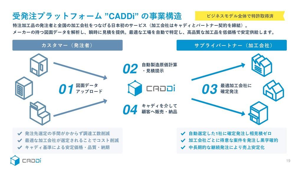 """受発注プラットフォーム """"CADDi"""" の事業構造 19 カスタマー(発注者) サプライパート..."""