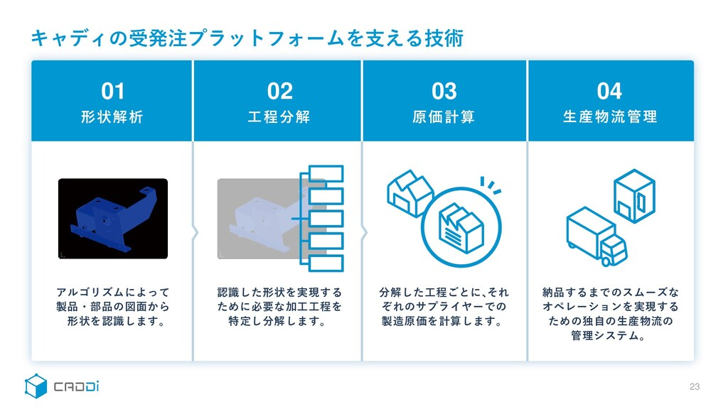 キャディの受発注プラットフォームを支える技術 23 アルゴリズムによって 製品・部品の図面から...