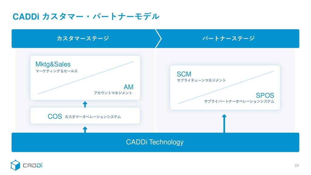 CADDi カスタマー・パートナーモデル 24 カスタマーステージ パートナーステージ CAD...