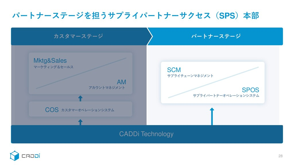 CADDi Technology SCM SPOS Mktg&Sales AM COS 28 ...