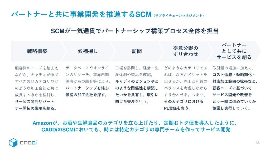パートナーと共に事業開発を推進するSCM(サプライチェーンマネジメント) 36 パートナー と...
