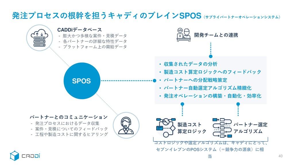 40 発注プロセスの根幹を担うキャディのブレインSPOS(サプライパートナーオペレーションシス...