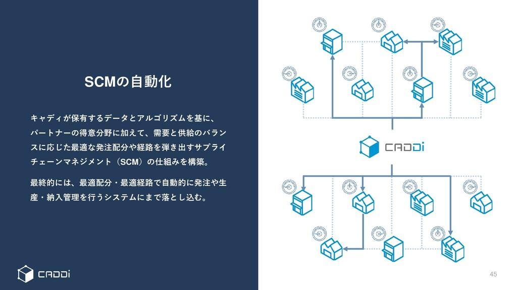 SCMの自動化 45 キャディが保有するデータとアルゴリズムを基に、 パートナーの得意分野に加...