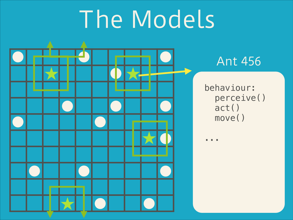 The Models Ant 456 ! behaviour: perceive() act(...