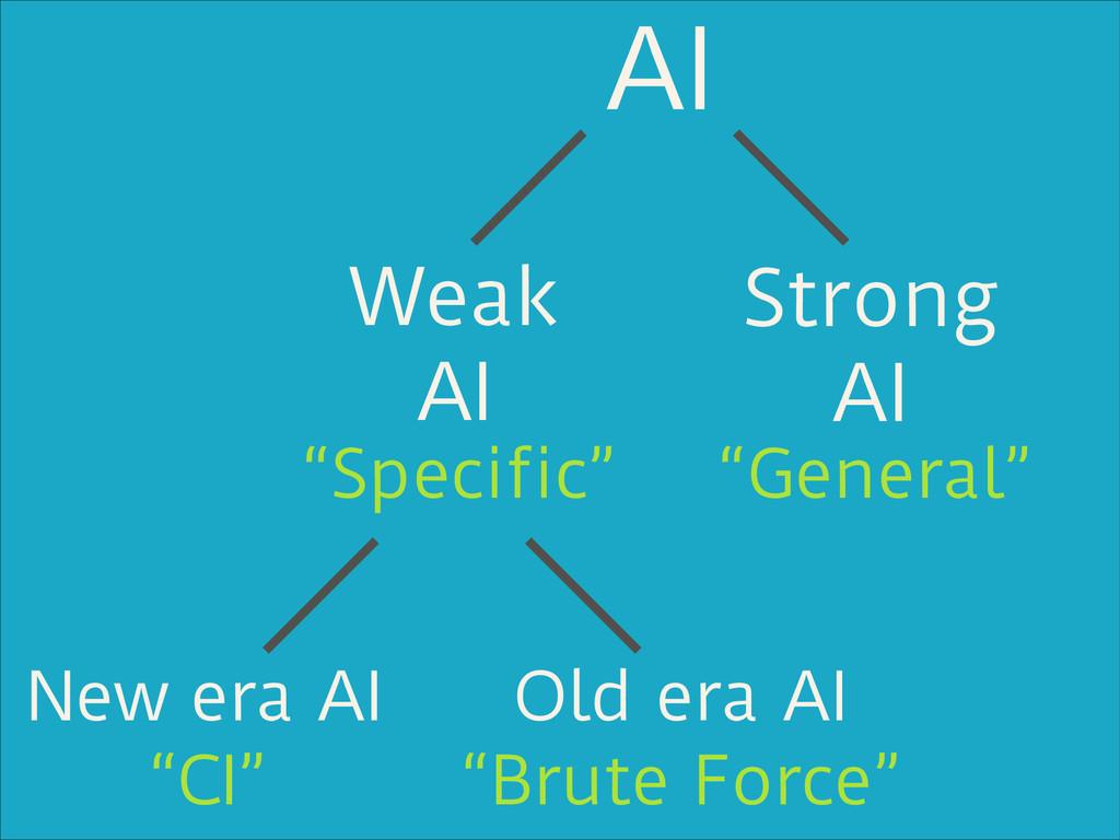 "AI Strong AI Weak AI ""General"" ""Specific"" New e..."