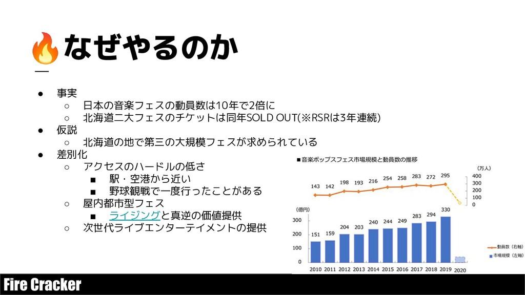 🔥なぜやるのか ● 事実 ○ 日本の音楽フェスの動員数は10年で2倍に ○ 北海道二大フェスの...