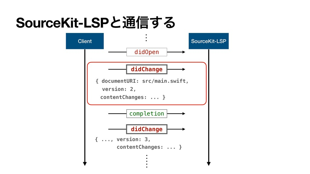 SourceKit-LSPͱ௨৴͢Δ Client SourceKit-LSP didOpen...