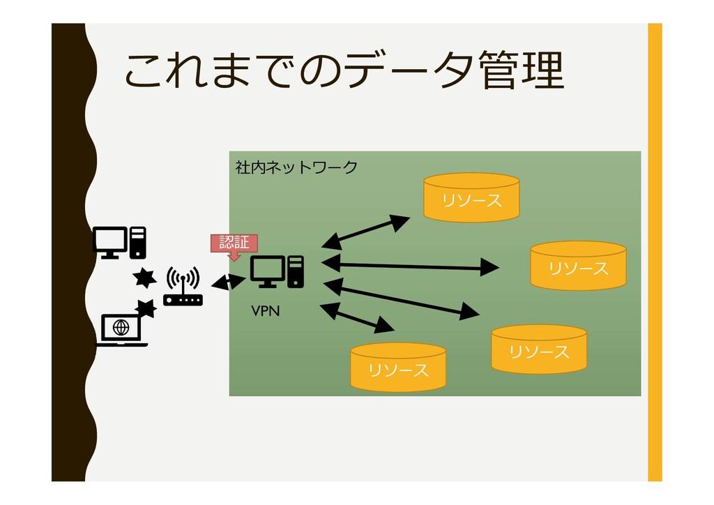 これまでのデータ管理 VPN リソース リソース リソース リソース 社内ネットワーク 認証
