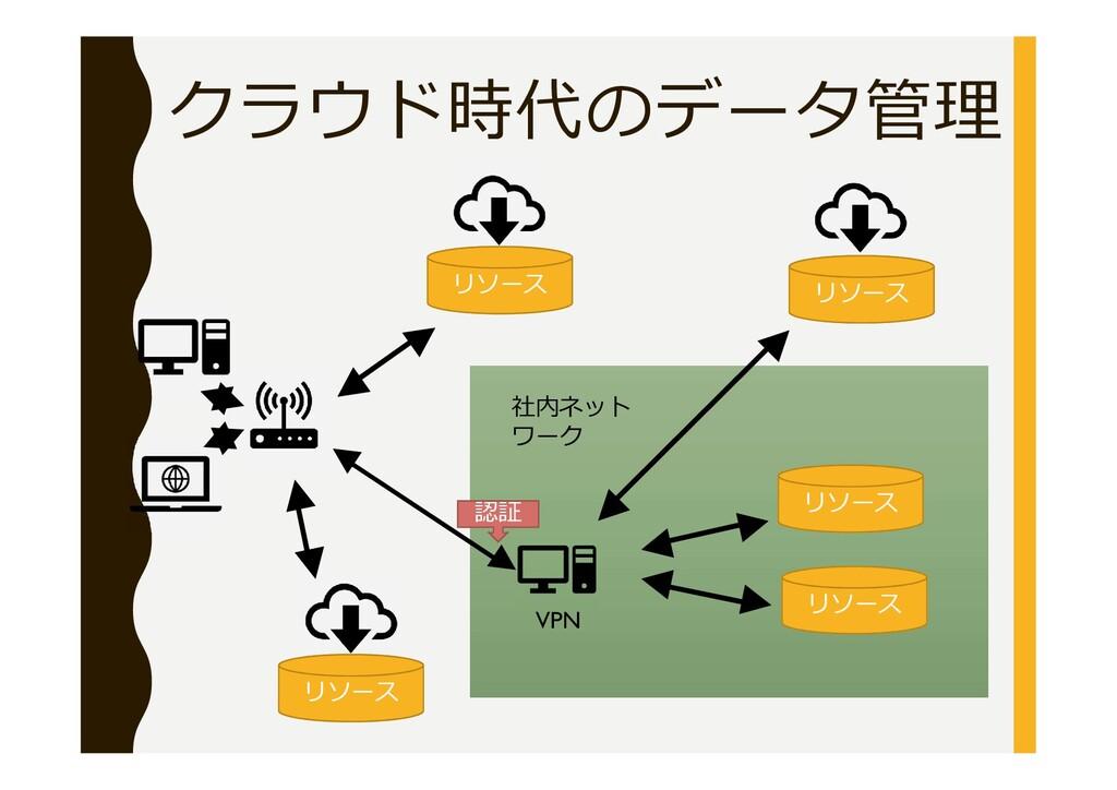 クラウド時代のデータ管理 VPN リソース リソース 社内ネット ワーク 認証 リソース リソ...