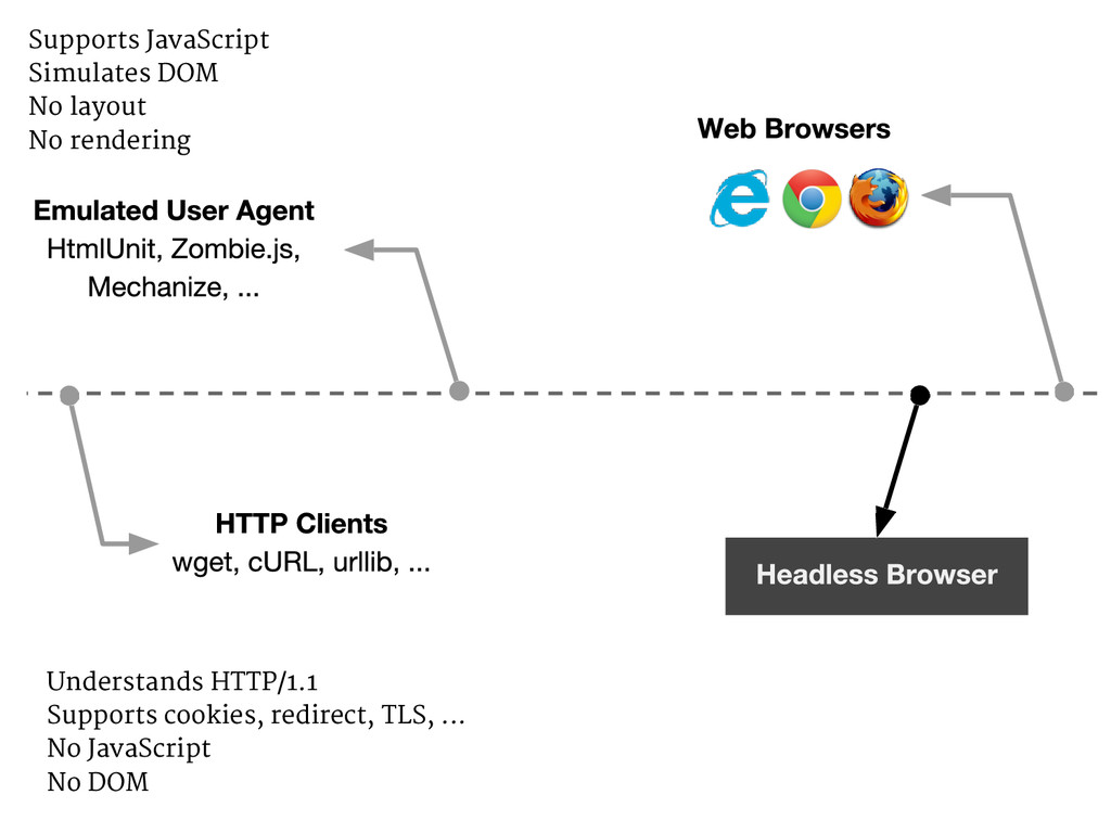Understands HTTP/1.1 Supports cookies, redirect...