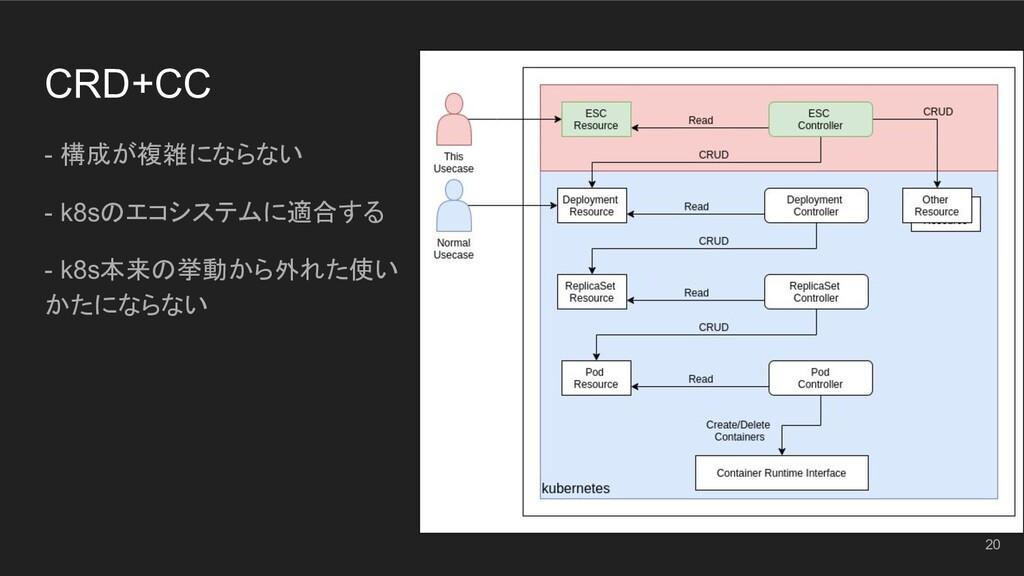 CRD+CC - 構成が複雑にならない - k8sのエコシステムに適合する - k8s本来の挙...