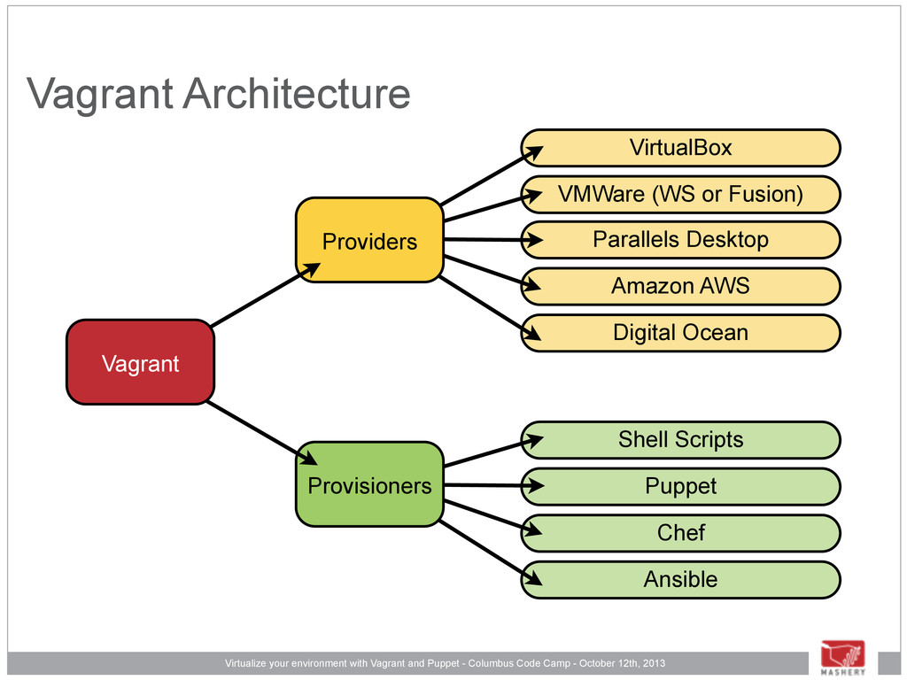 Shell Scripts Puppet Chef Ansible VirtualBox VM...