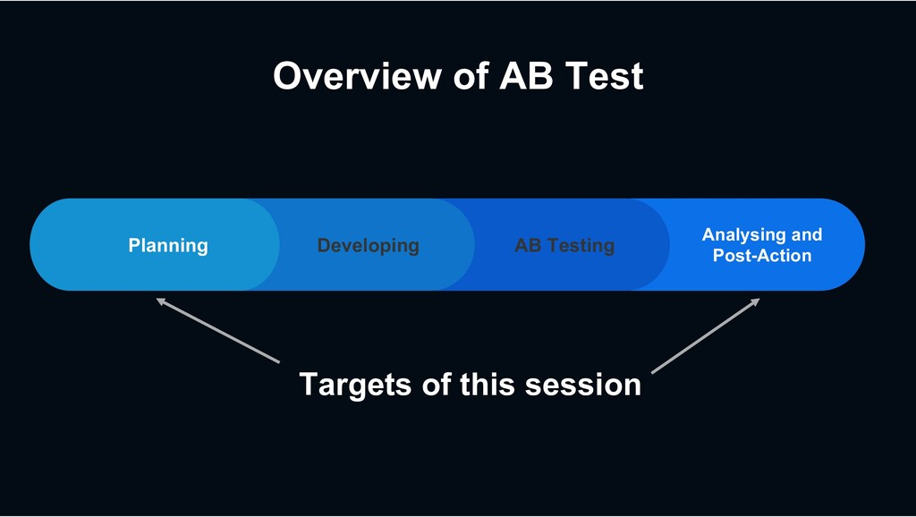 Overview of AB Test AB Testing Analysing and Po...