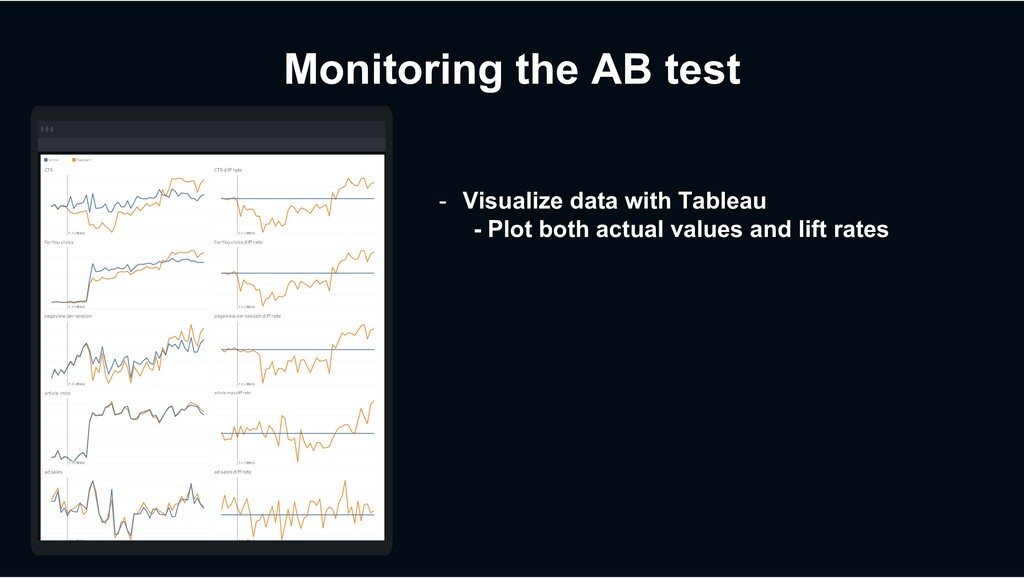 Monitoring the AB test    ...