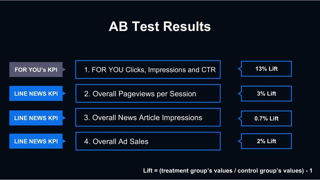 AB Test Results 13% Lift 3% Lift 0.7% Lift 2% L...