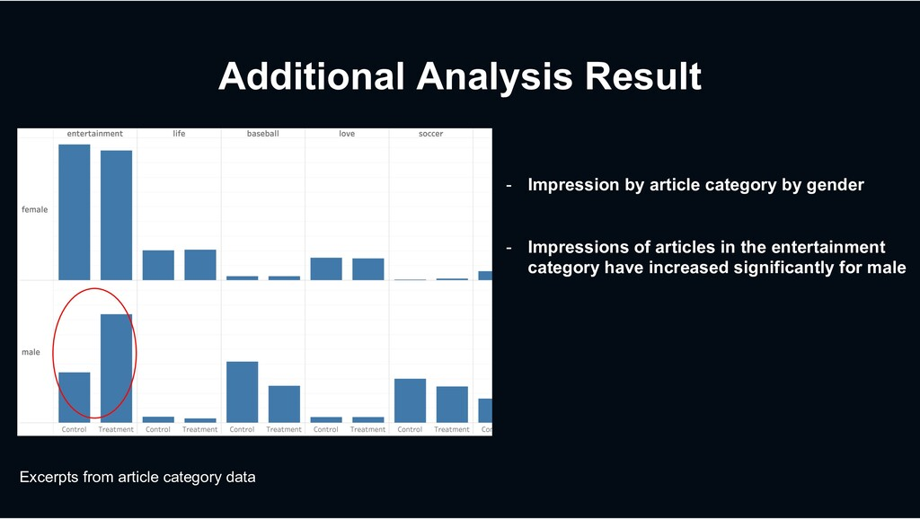 Additional Analysis Result - Impression by arti...