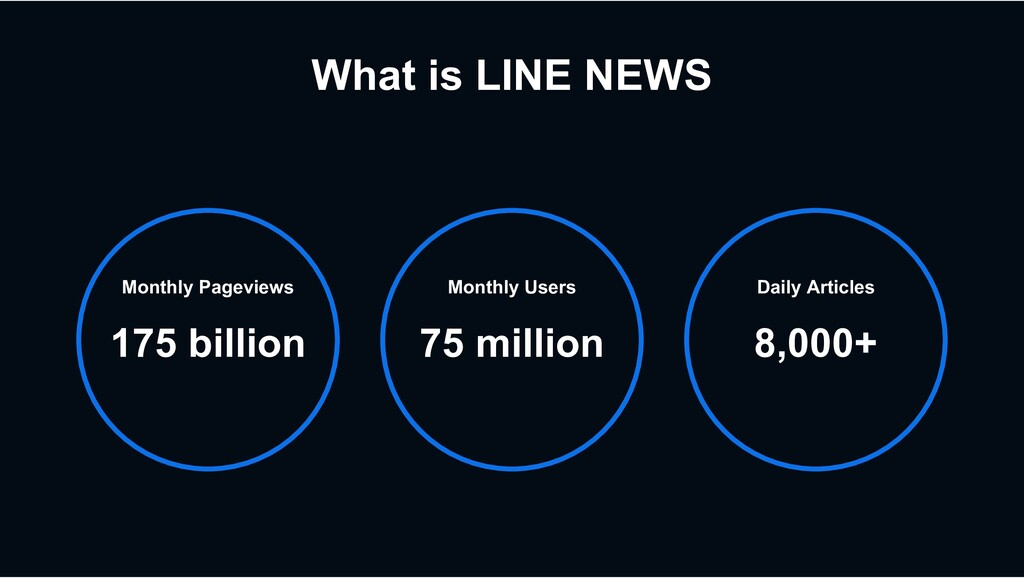 Monthly Users 75 million Monthly Pageviews 175 ...