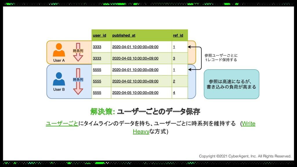 解決策: ユーザーごとのデータ保存 ユーザーごとにタイムラインのデータを持ち、ユーザーごとに時...