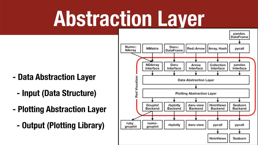 Abstraction Layer - Data Abstraction Layer - In...