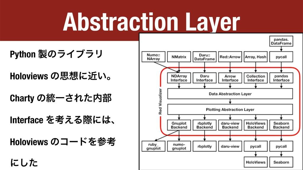 Abstraction Layer Python ͷϥΠϒϥϦ Holoviews ͷࢥʹ...