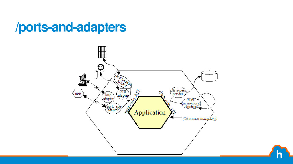 /ports-and-adapters